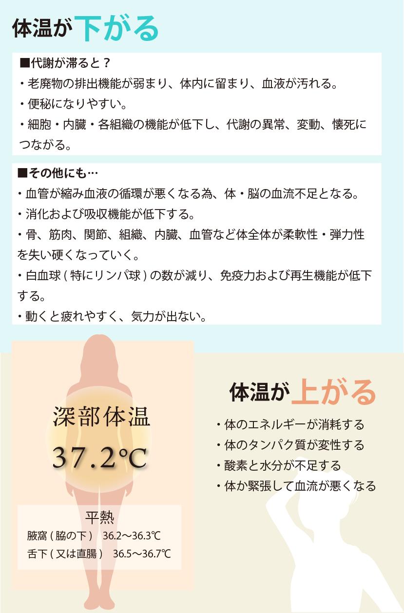 三井式温熱療法とは ファーストエム